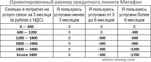 Размер кредитного лимита