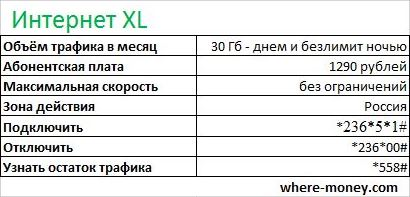 безлимит мегафон - интернет XL