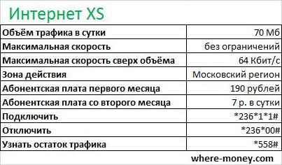 интернет на день мегафон - xs