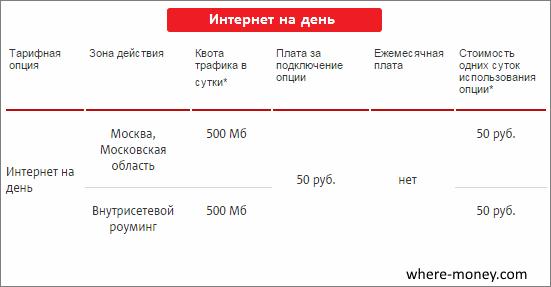 Стоимость интернет на день от МТС