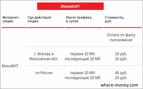 Тариф МиниБИТ