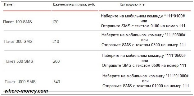 Периодические SMS пакеты