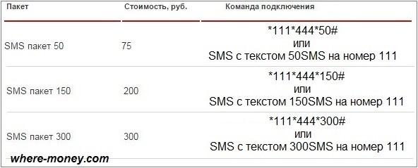 Разовые СМС пакеты