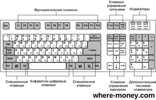 klaviatura kompjutera naznachenie klavish - Клавиатура компьютера: раскладка фото, назначение клавиш, символы и знаки