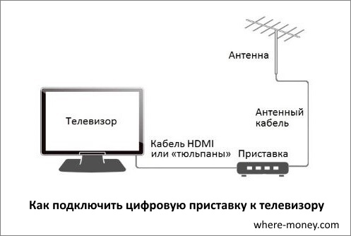 Как подключить цифровую приставку к телевизору Samsung
