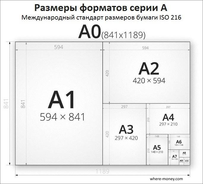 Размеры форматов серии А