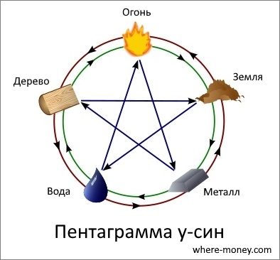 Пентаграмма у-син