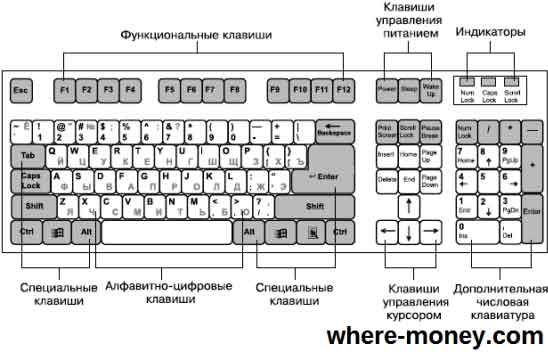 Рисунок клавиатура компьютера